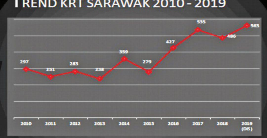 Keganasan rumah tangga di Sarawak menurun