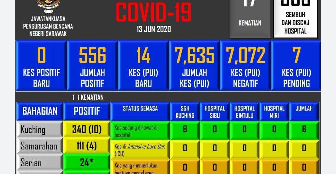 Bisi 533 kes positif Covid-19 di Sarawak udah mujur suman