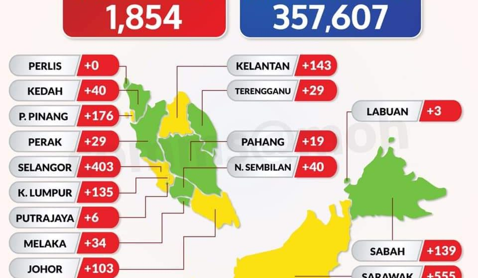 Sarawak catat kes tertinggi di seluruh negara
