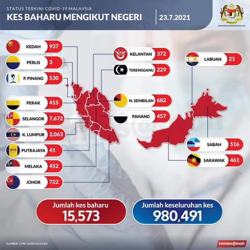 Covid-19: Malaysia catat rekod tertinggi, 15,573 kes hari ini