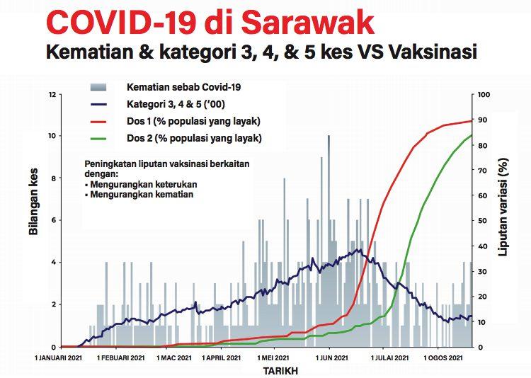 Situasi Sebenar Covid-19 di Sarawak?